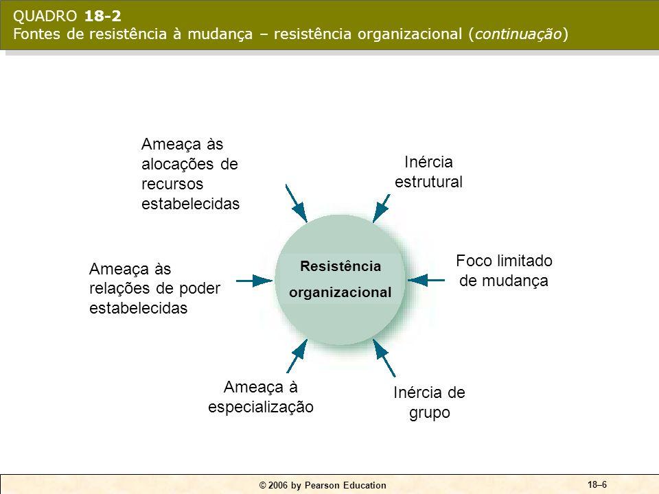 Ameaça às alocações de recursos estabelecidas Inércia estrutural