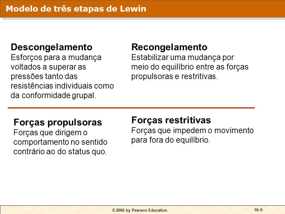 Modelo de três etapas de Lewin