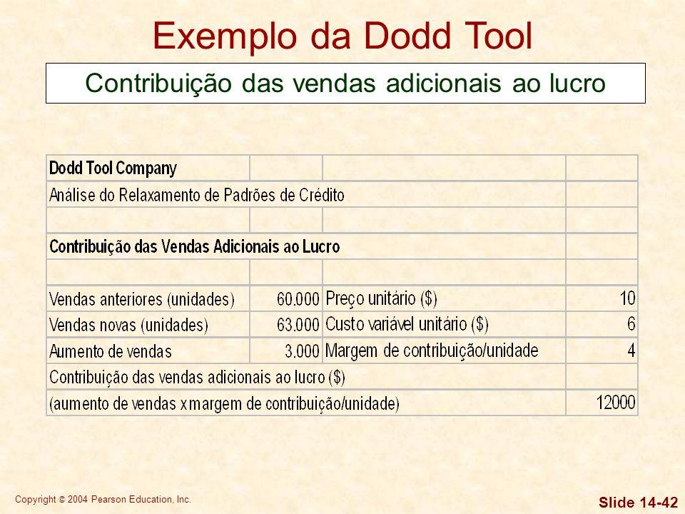 Contribuição das vendas adicionais ao lucro
