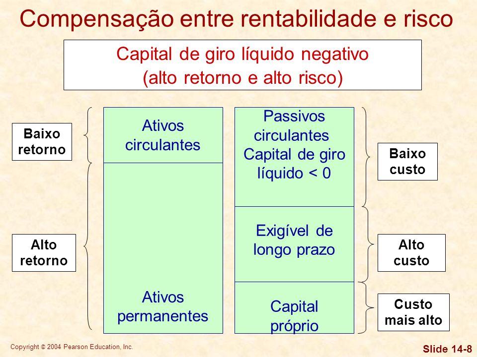 Compensação entre rentabilidade e risco