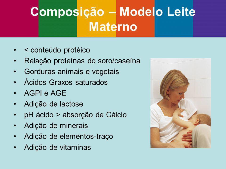 Composição – Modelo Leite Materno