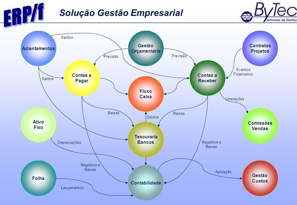 ERP/f Solução Gestão Empresarial Contas a Pagar Receber Gestão