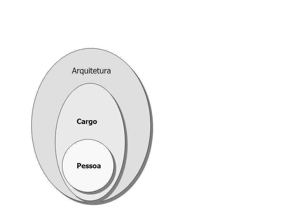 Arquitetura Cargo Pessoa