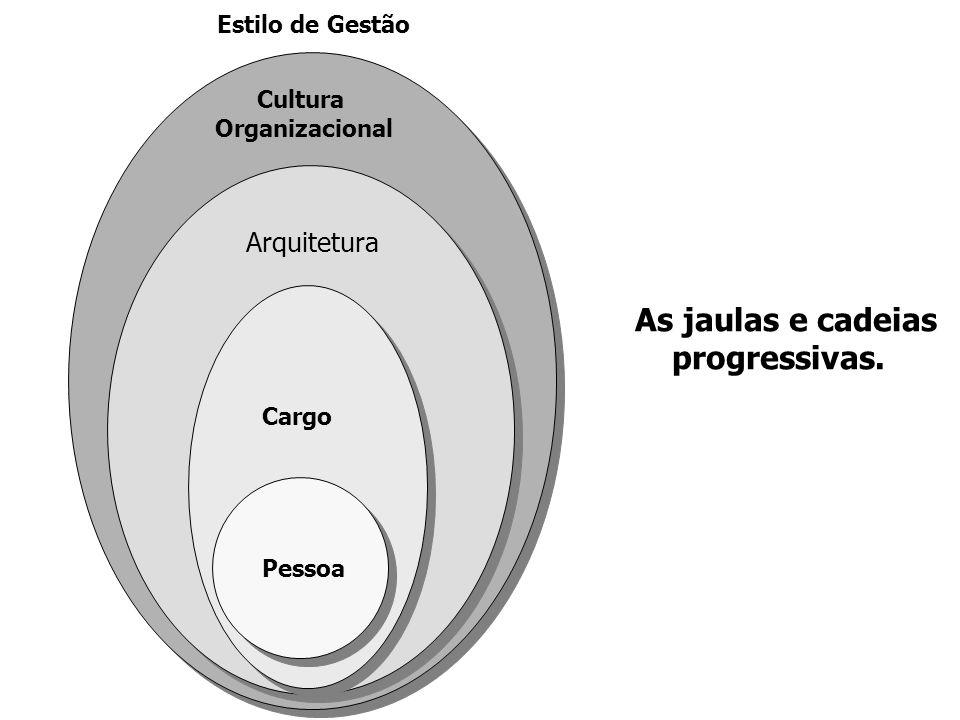 As jaulas e cadeias progressivas. Cultura Arquitetura Estilo de Gestão