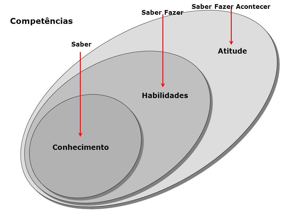 Competências Atitude Habilidades Conhecimento Saber Fazer Acontecer