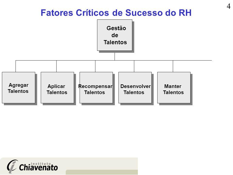 Fatores Críticos de Sucesso do RH