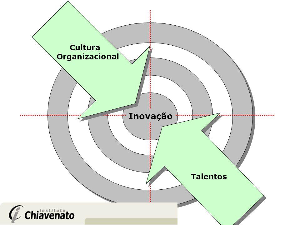 Cultura Organizacional Inovação Talentos
