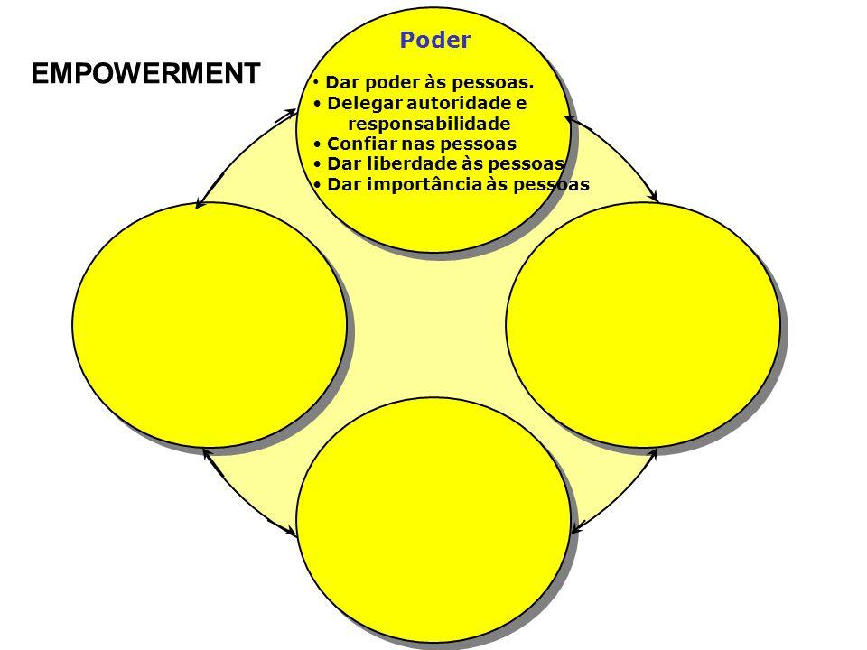 EMPOWERMENT Poder Dar poder às pessoas. Delegar autoridade e