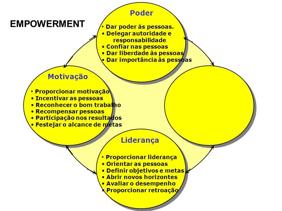 EMPOWERMENT Poder Motivação Liderança Dar poder às pessoas.