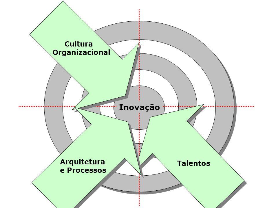 Cultura Organizacional Inovação Arquitetura e Processos Talentos