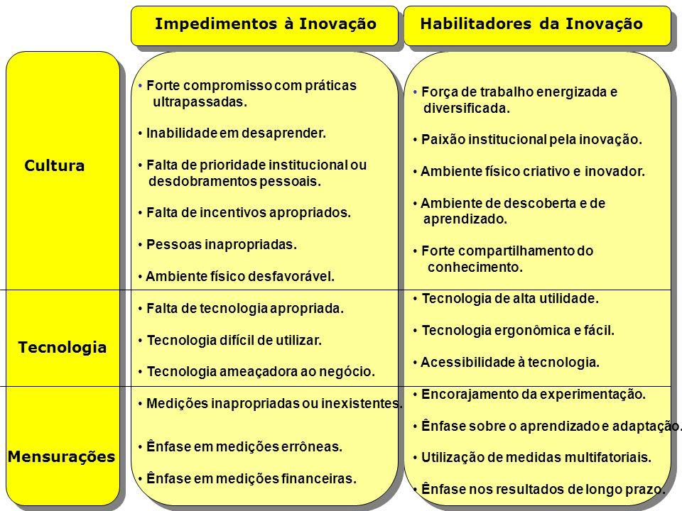 Impedimentos à Inovação Habilitadores da Inovação