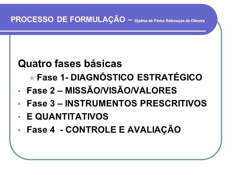 PROCESSO DE FORMULAÇÃO – Djalma de Pinho Rebouças de Oliveira