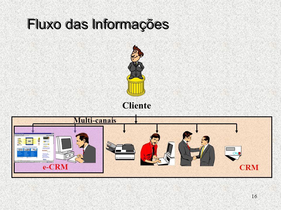 Fluxo das Informações Cliente Multi-canais e-CRM CRM