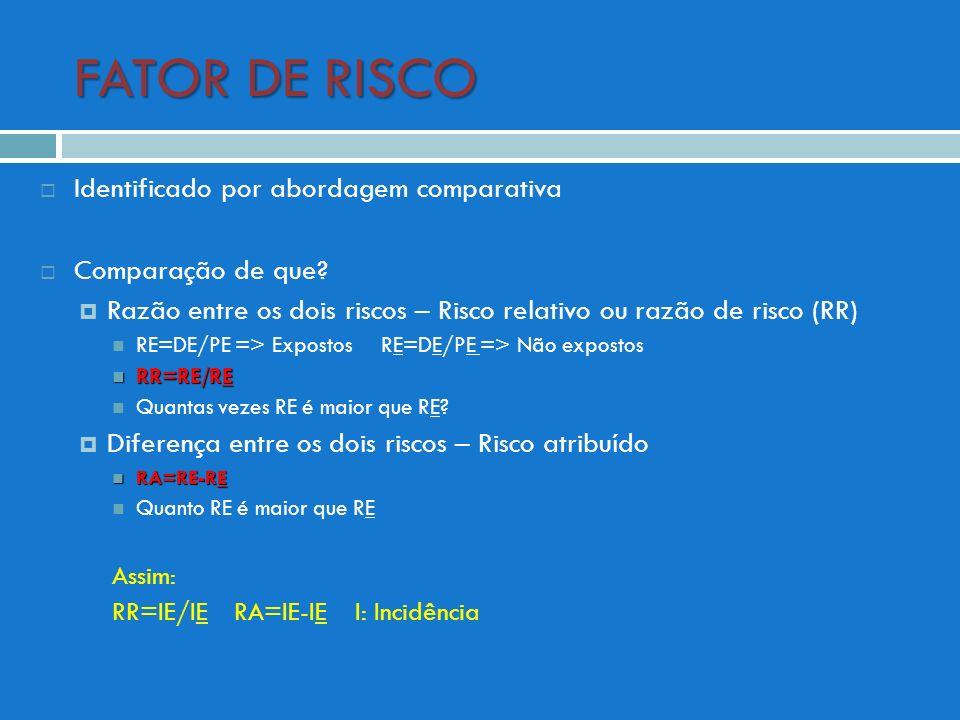 FATOR DE RISCO Identificado por abordagem comparativa