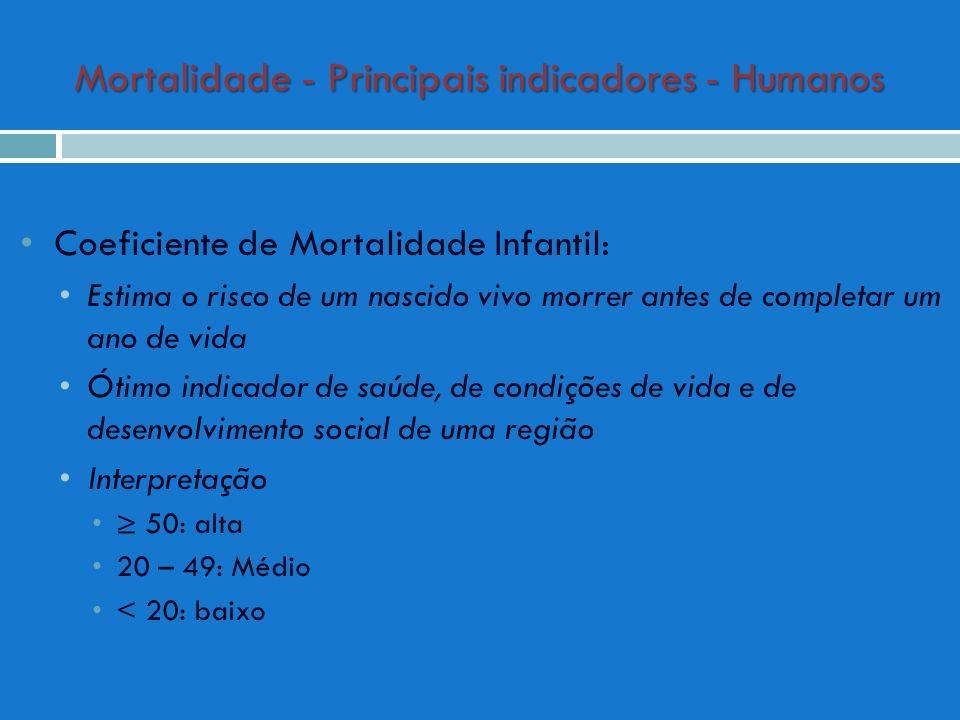 Mortalidade - Principais indicadores - Humanos