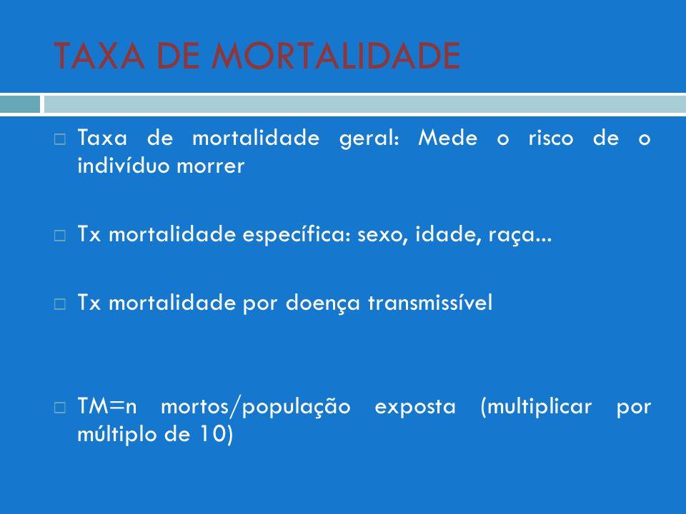 TAXA DE MORTALIDADE Taxa de mortalidade geral: Mede o risco de o indivíduo morrer. Tx mortalidade específica: sexo, idade, raça...
