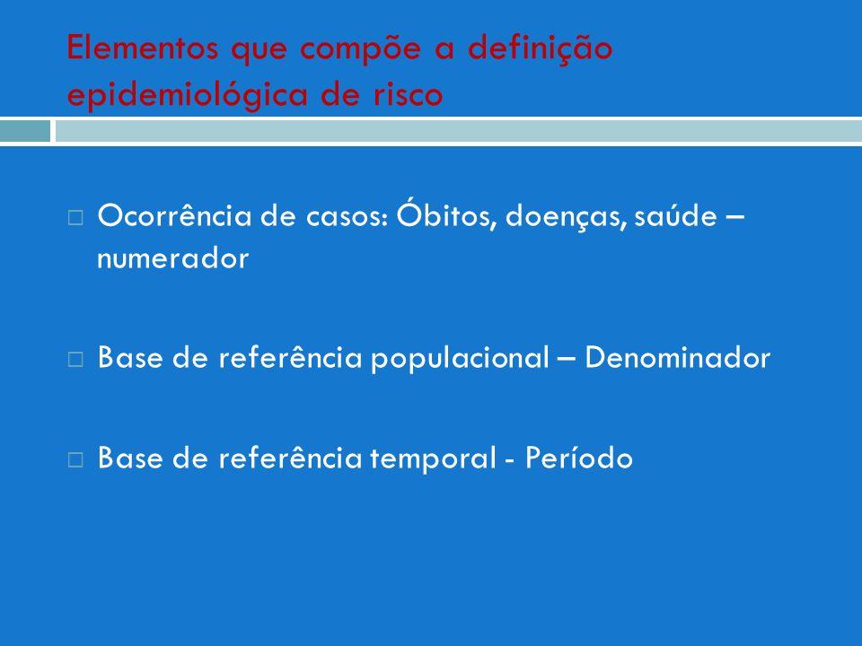 Elementos que compõe a definição epidemiológica de risco