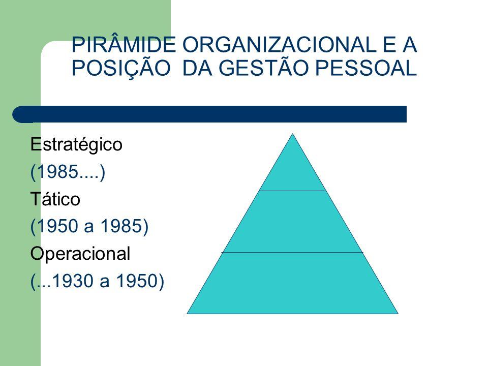PIRÂMIDE ORGANIZACIONAL E A POSIÇÃO DA GESTÃO PESSOAL