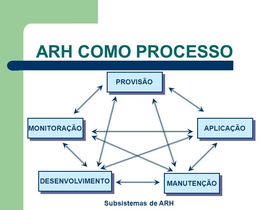 ARH COMO PROCESSO PROVISÃO MONITORAÇÃO APLICAÇÃO DESENVOLVIMENTO