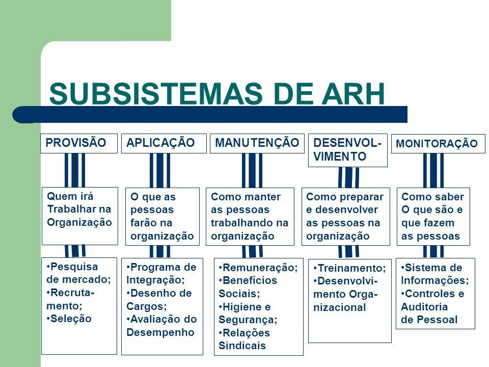 SUBSISTEMAS DE ARH PROVISÃO APLICAÇÃO MANUTENÇÃO DESENVOL-VIMENTO