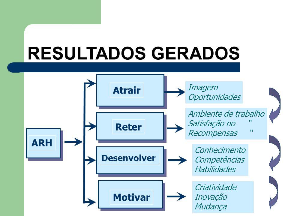 RESULTADOS GERADOS Atrair Reter ARH Motivar Desenvolver Imagem
