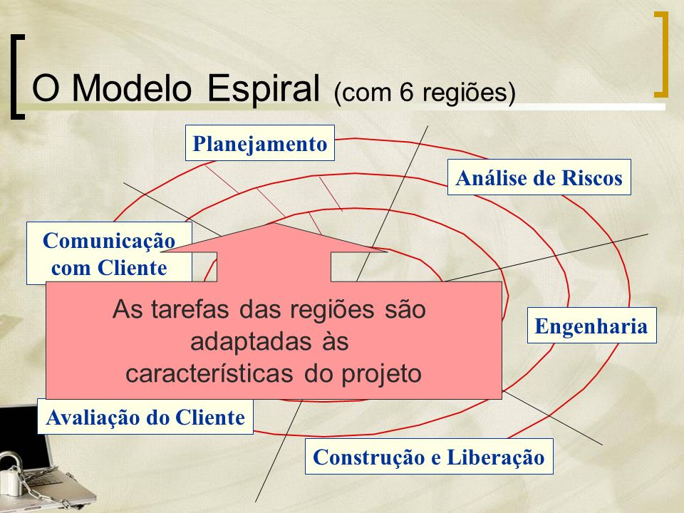 O Modelo Espiral (com 6 regiões)