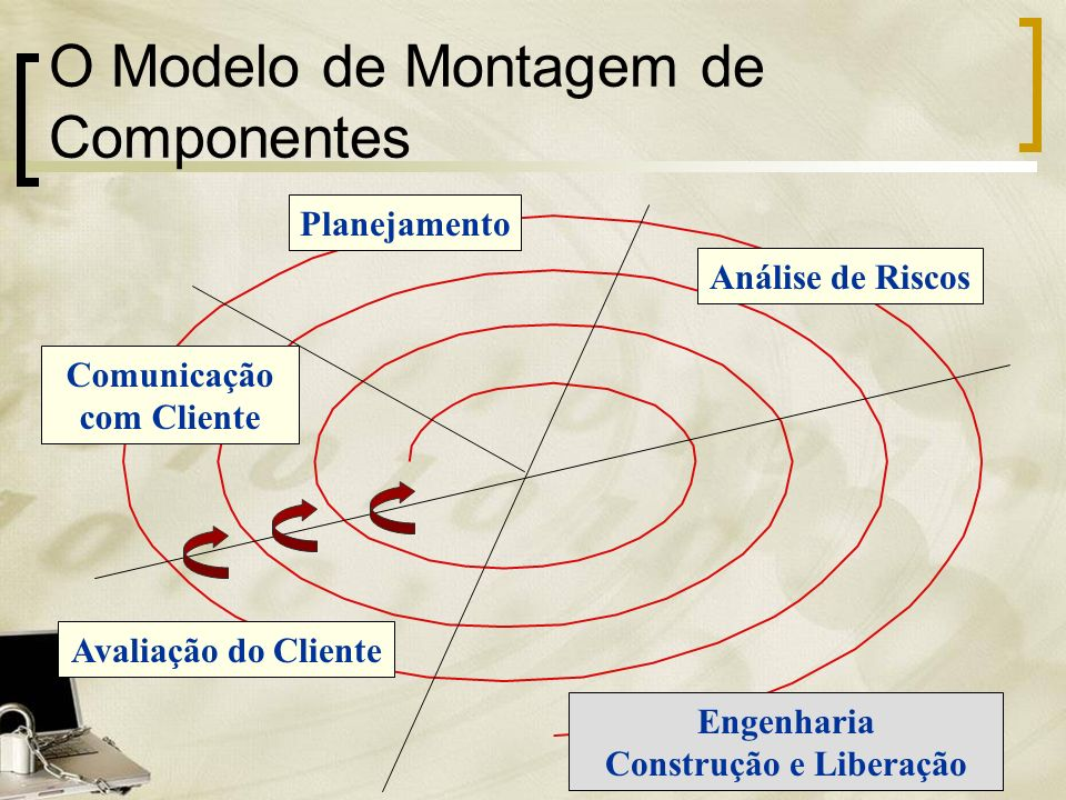O Modelo de Montagem de Componentes