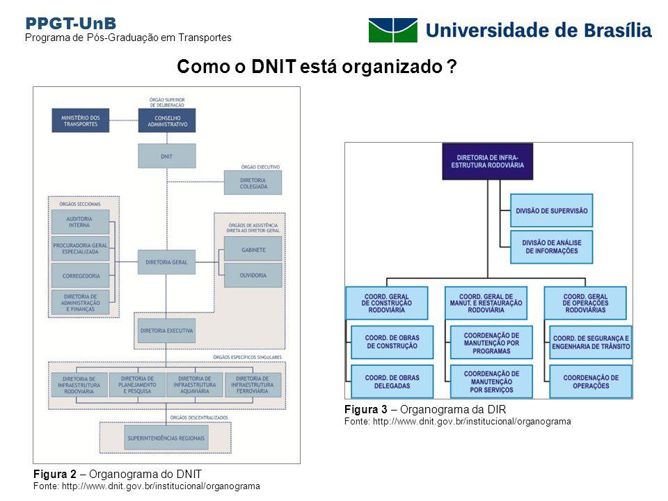 Como o DNIT está organizado