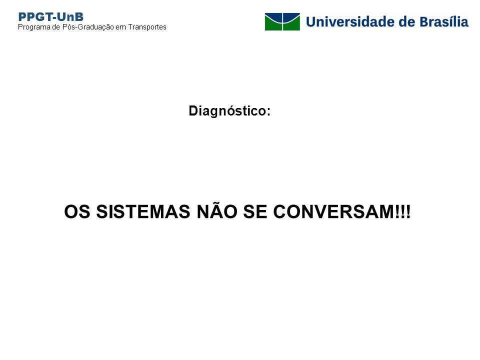 OS SISTEMAS NÃO SE CONVERSAM!!!
