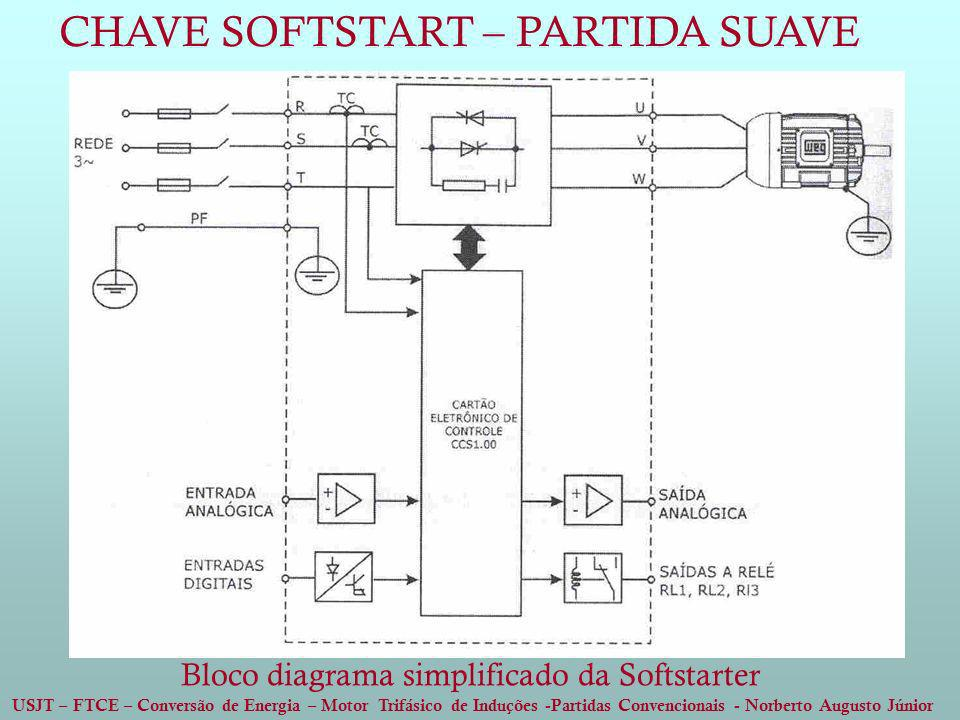 Bloco diagrama simplificado da Softstarter