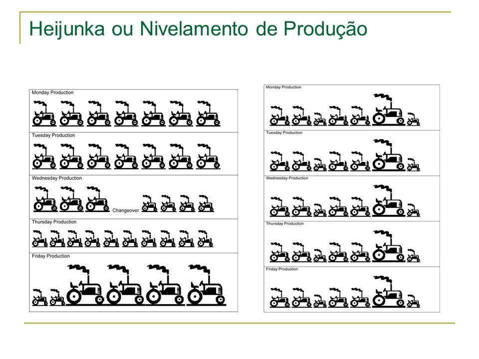 Heijunka ou Nivelamento de Produção