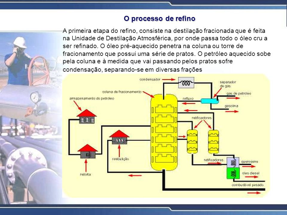 O processo de refino