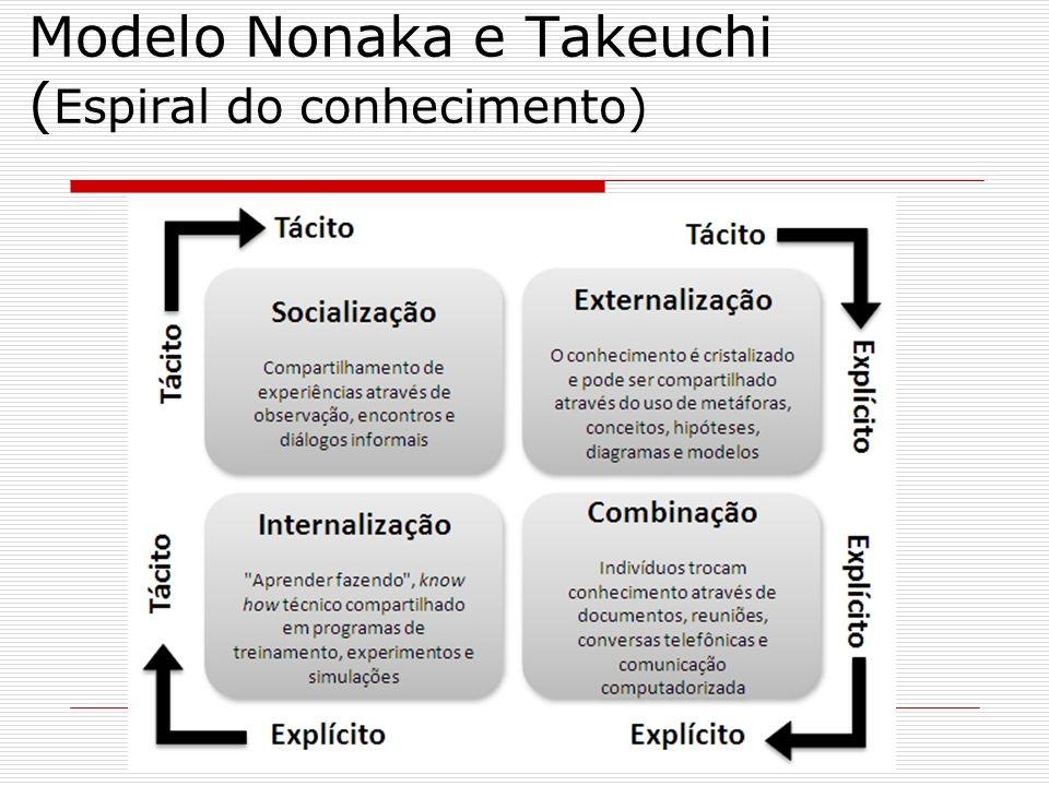 Modelo Nonaka e Takeuchi (Espiral do conhecimento)