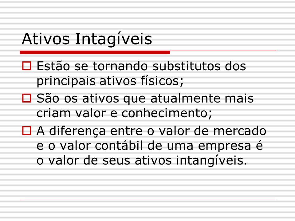 Ativos IntagíveisEstão se tornando substitutos dos principais ativos físicos; São os ativos que atualmente mais criam valor e conhecimento;