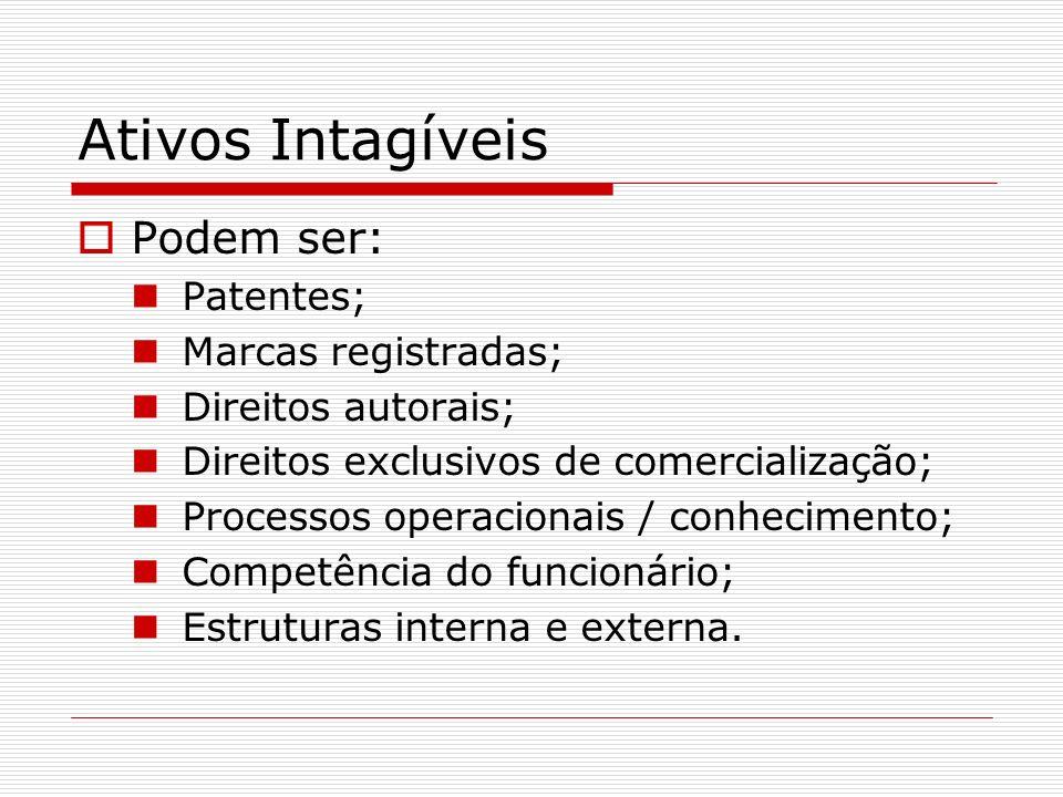 Ativos Intagíveis Podem ser: Patentes; Marcas registradas;