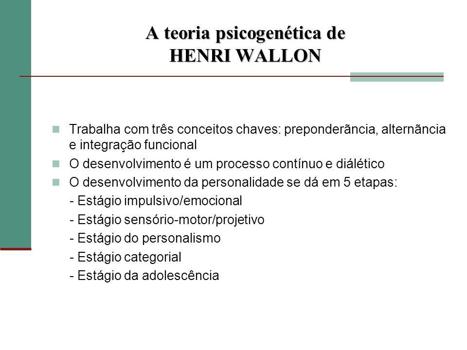 A teoria psicogenética de HENRI WALLON