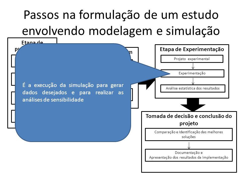 Passos na formulação de um estudo envolvendo modelagem e simulação
