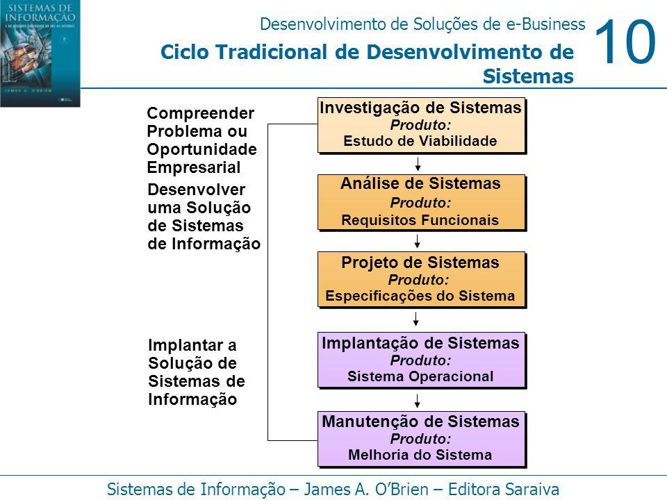 Ciclo Tradicional de Desenvolvimento de Sistemas