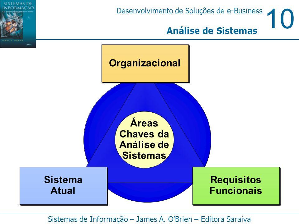 Áreas Chaves da Análise de Sistemas Organizacional Requisitos