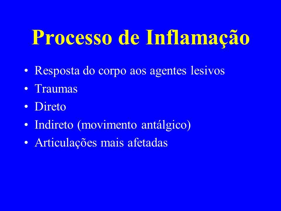 Processo de Inflamação