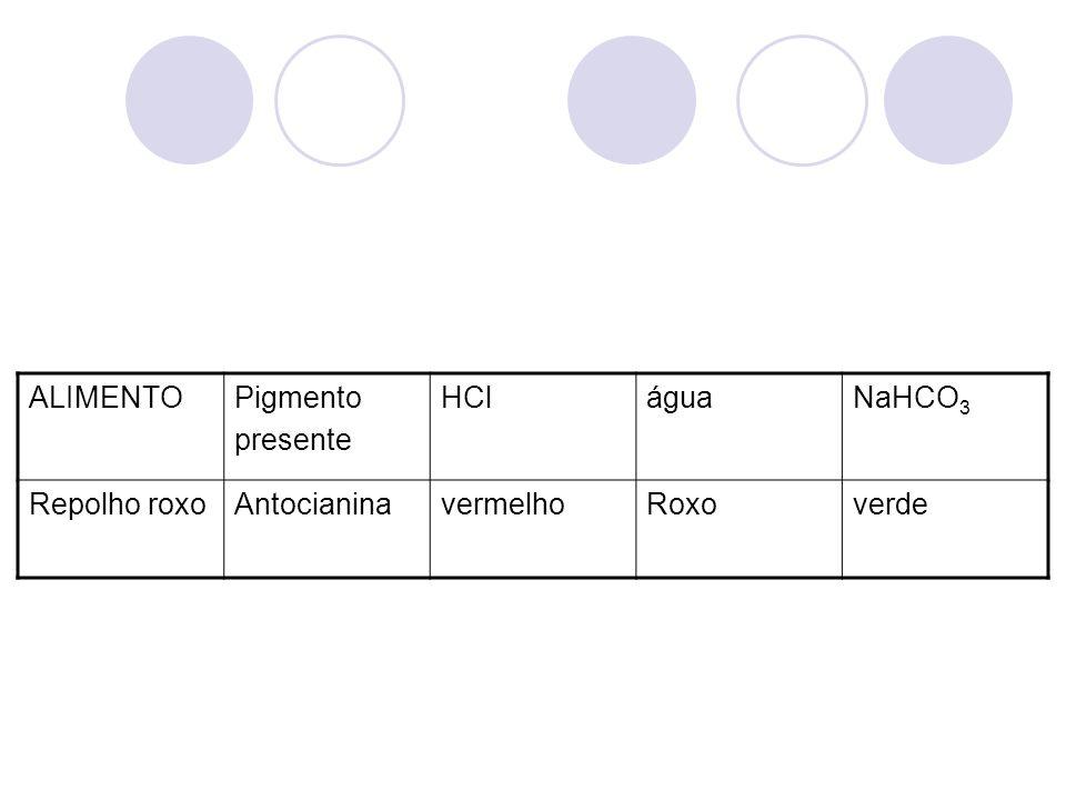 ALIMENTO Pigmento presente HCl água NaHCO3 Repolho roxo Antocianina vermelho Roxo verde