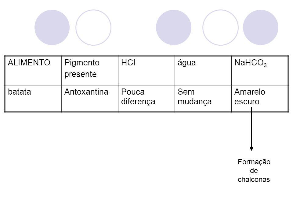 ALIMENTO Pigmento presente HCl água NaHCO3 batata Antoxantina