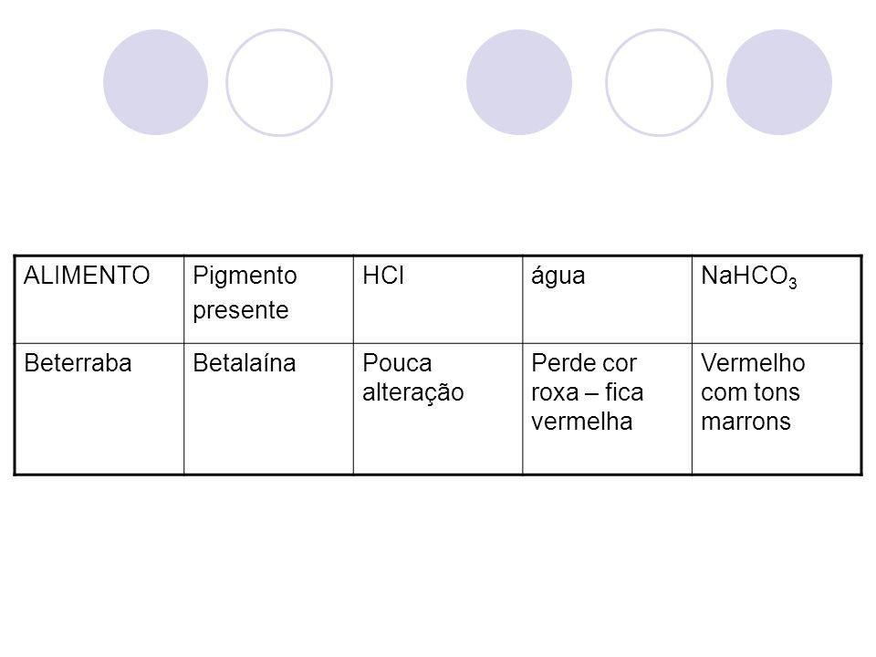 ALIMENTO Pigmento. presente. HCl. água. NaHCO3. Beterraba. Betalaína. Pouca alteração. Perde cor roxa – fica vermelha.