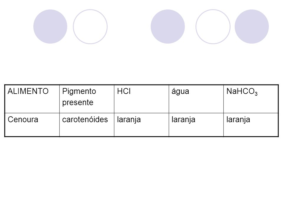ALIMENTO Pigmento presente HCl água NaHCO3 Cenoura carotenóides laranja
