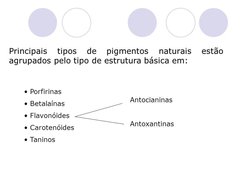 Principais tipos de pigmentos naturais estão agrupados pelo tipo de estrutura básica em: