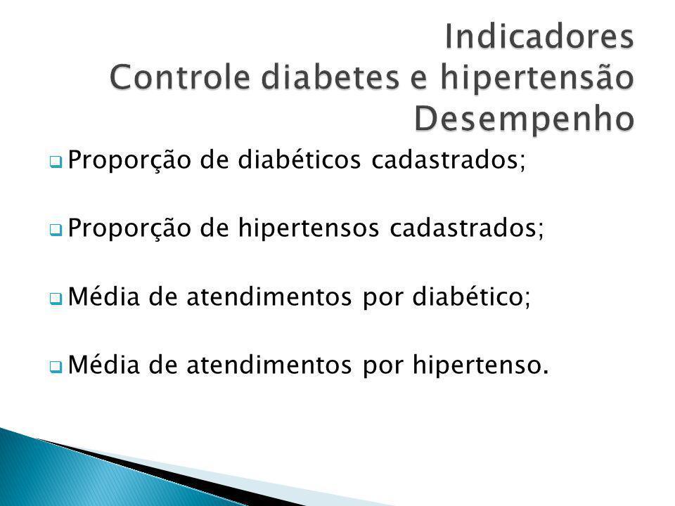 Indicadores Controle diabetes e hipertensão Desempenho
