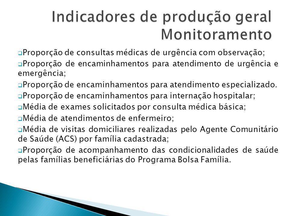 Indicadores de produção geral Monitoramento