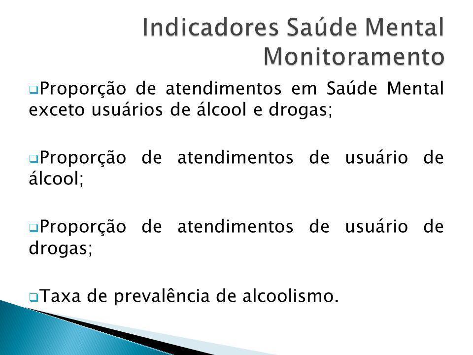 Indicadores Saúde Mental Monitoramento