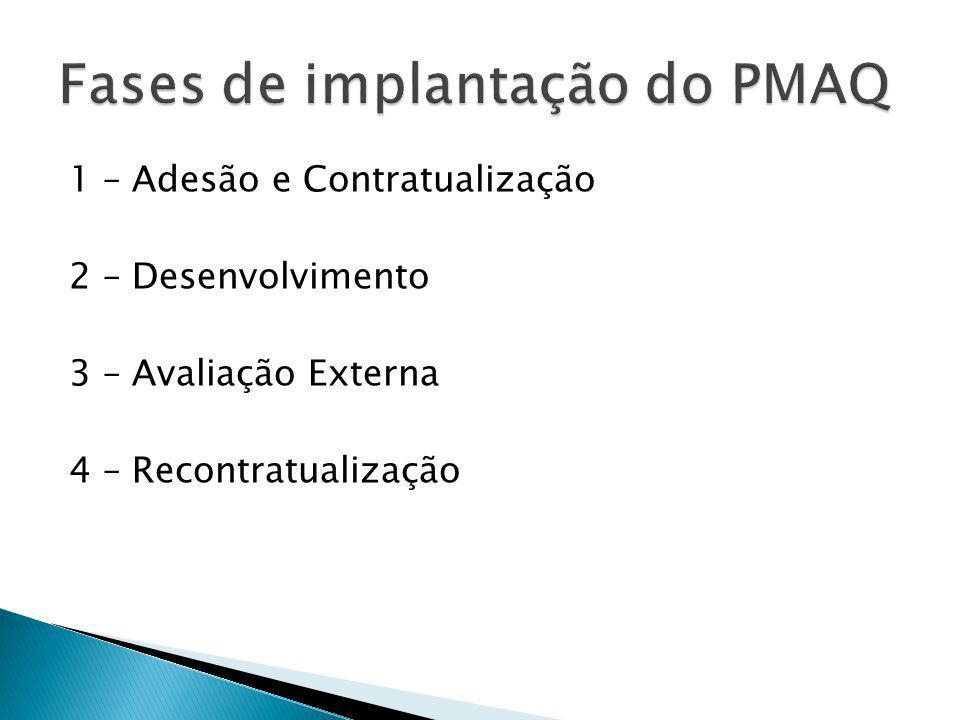 Fases de implantação do PMAQ