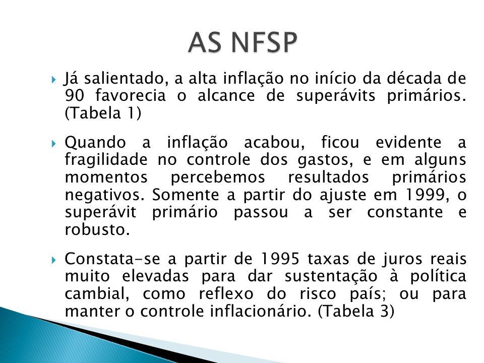 AS NFSP Já salientado, a alta inflação no início da década de 90 favorecia o alcance de superávits primários. (Tabela 1)